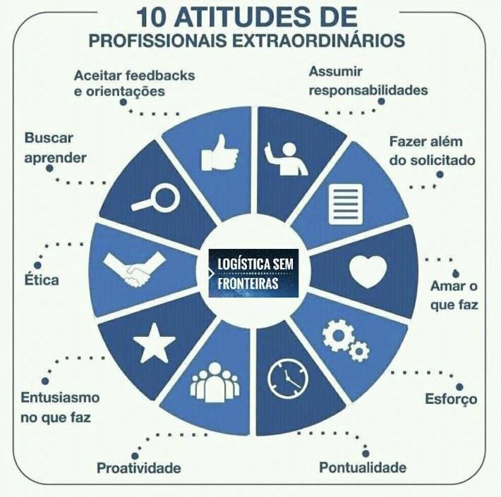 Atitudes vencedoras